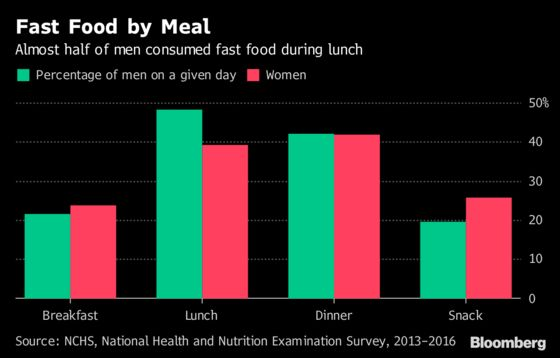 A Third of U.S. Adults Dine Daily on Fast Food