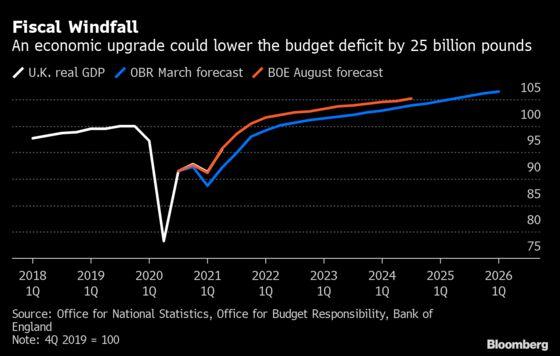 U.K. Borrowing 25% Below Forecast in Budget Boost for Sunak