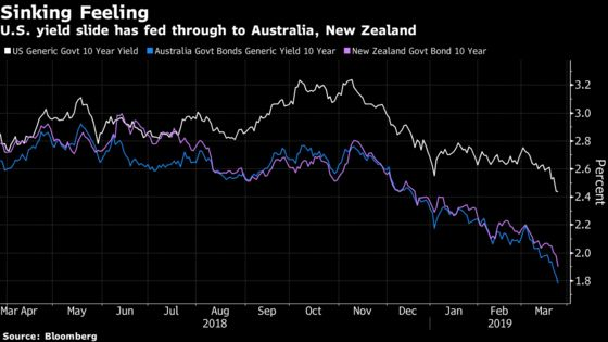 One by One, Global Bond Markets Are Flashing the Same Warning