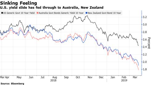 U.S. yield slide has fed through to Australia, New Zealand