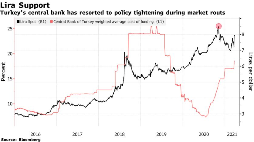 Turkey's central bank has resorted to policy tightening during market routs