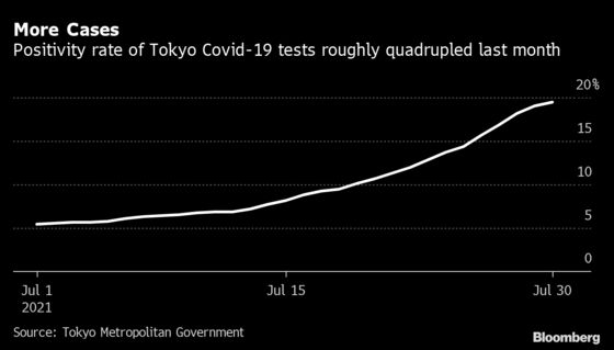 Olympic Bubble Shields Athletes From Tokyo's Rising Covid Cases