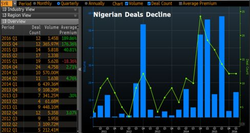 The value of mergers and acquisitions in Nigeria has plummeted