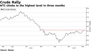 WTI climbs to the highest level in three months