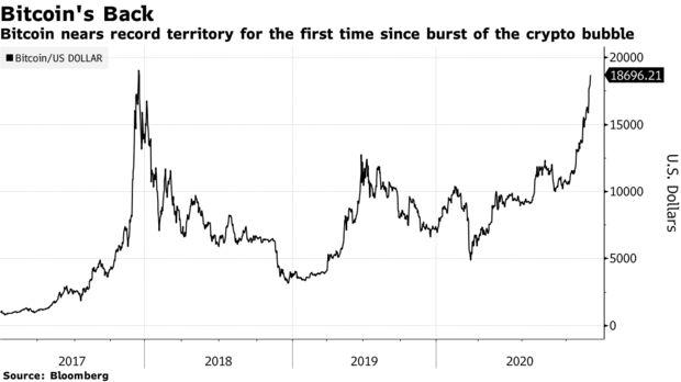 Bitcoin mendekati wilayah rekor untuk pertama kalinya sejak pecahnya gelembung kripto