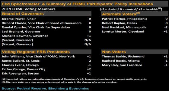 Central Bankers Take to Stage as Dovish Outlooks Spread