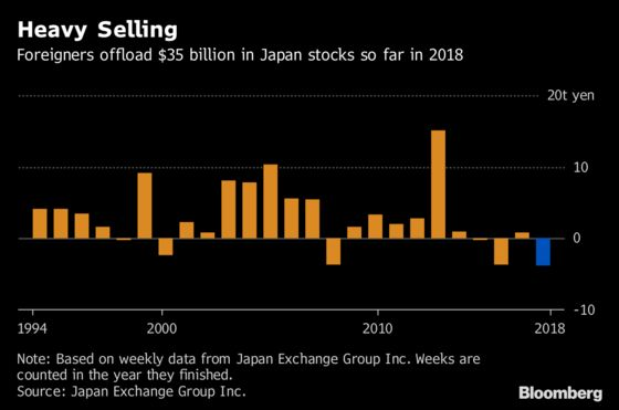 A $35 Billion Selloff Is Pulling Down Japan's Stock Market