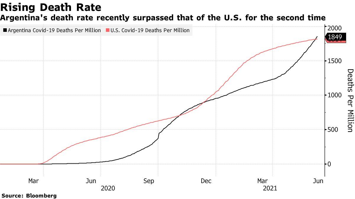 La tasa de mortalidad de Argentina superó recientemente a la de Estados Unidos por segunda vez