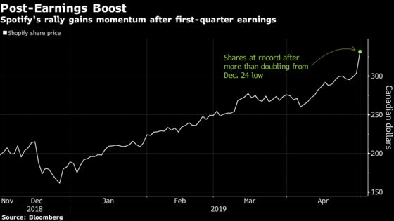 Shopify Extends Market-Leading Rally With Another Strong Quarter