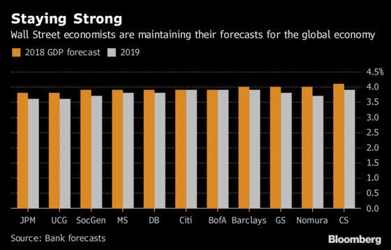 Economists Bullish on Global Growth Despite Emerging Market Turmoil