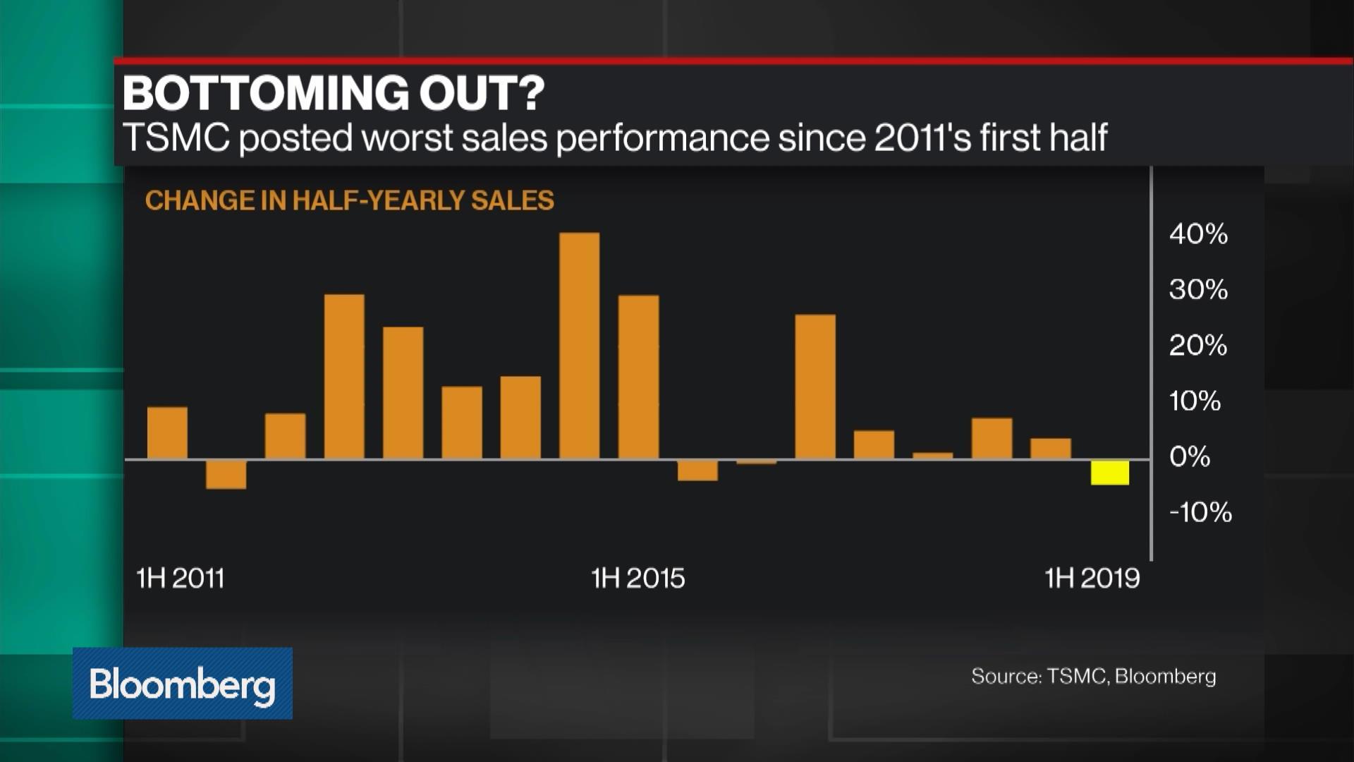 2330:Taiwan Stock Quote - Taiwan Semiconductor Manufacturing