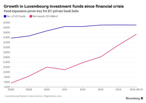 Growth in Luxembourg investment funds