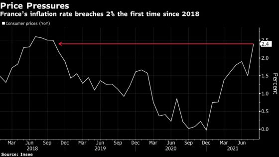 French Inflation Hits Highest Level in Almost Three Years
