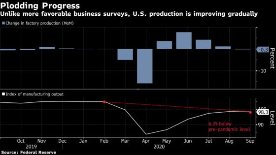The Good and the Bad of the U.S. Economy on Eve of Election Day