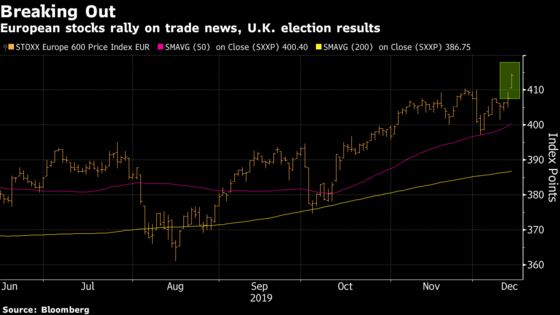 Stoxx Europe 600 Surges to Flirt With Record on Trade, U.K. Vote