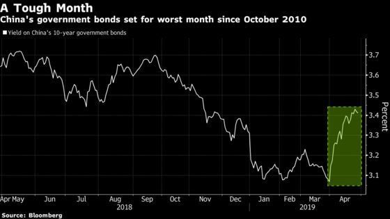 Contrarian Bears Who Got China Bonds Right Say Worst Is Over