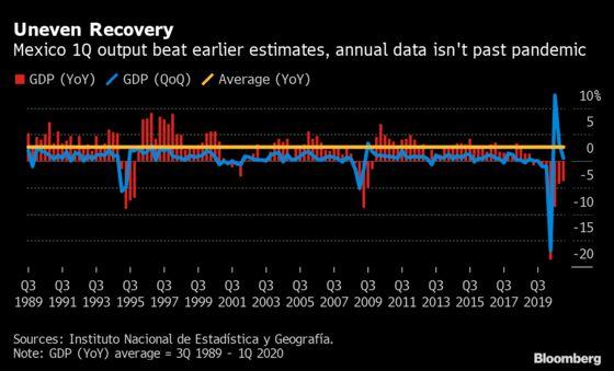 Goldman andBarclays Boost Mexico Growth Callson U.S. Demand