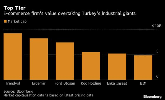 Trendyol Seeks Over $1 Billion to Be Largest Turkish Startup