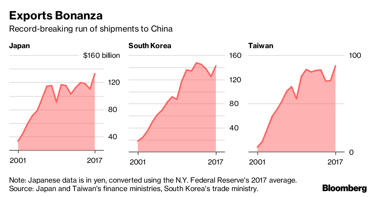 China's Push for Tech Self-Sufficiency Threatens Asia's Exporters