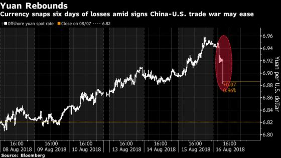 China's Yuan Surges Most Since January, Rebounding From 2017 Low