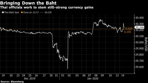 Thailand Is Ready to Take More Steps to Rein In Its Currency