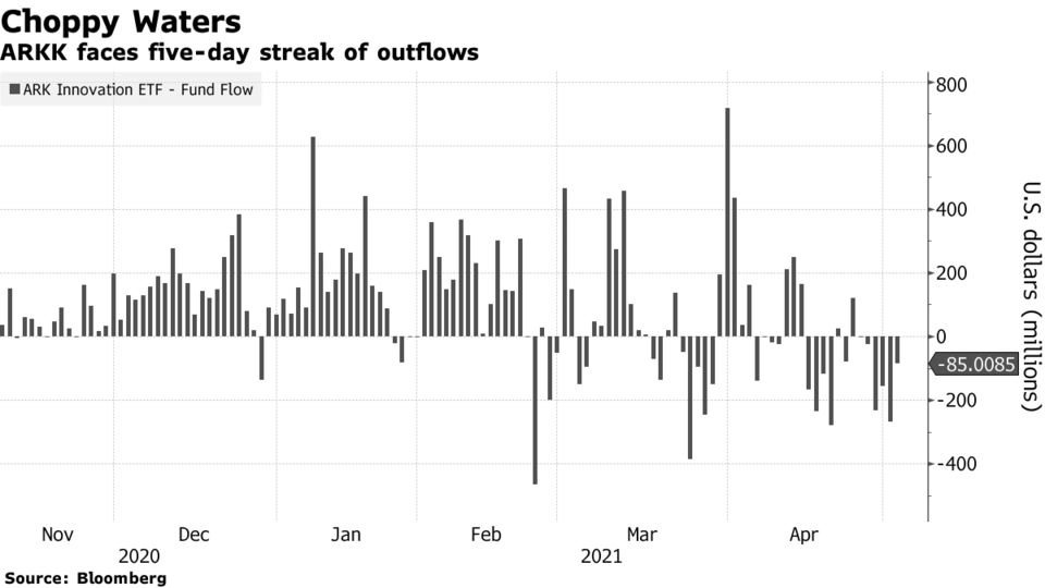ARKK faces five-day streak of outflows
