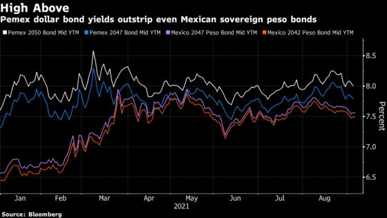 Mexico Is Refinancing Pemex Debt After Getting IMF Reserves