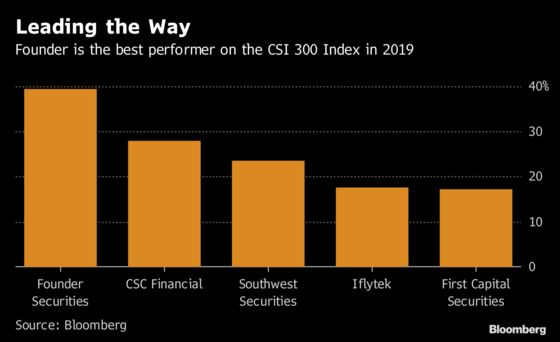 China Investors Are Piling Into Brokerages