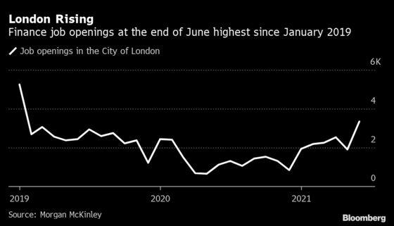 London Finance Job Vacancies Nearly Tripled in June Rebound