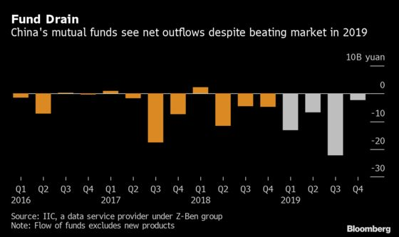 China Funds Trounce Market, But Clients Are Still Leaving