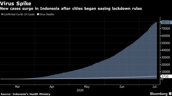 Indonesia Plans Law to Punish Rule Breakers to Contain Virus