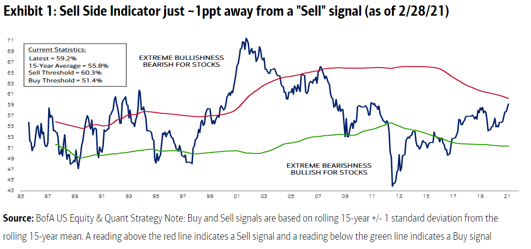 relates to Wall Street Bullishness Is Becoming a Contrarian Sell Signal