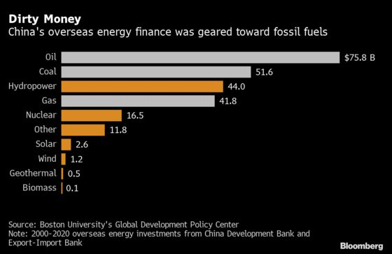 China Bailing on Overseas Coal Should Be a Boon for Renewables