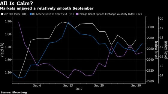 Wall Street Fears 'Hard Rollover' of Risks After Calm Month