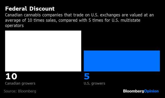 When Will U.S. Pot Stocks Catch Fire?