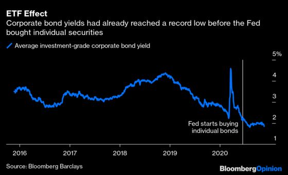 Fed's ETF Purchases Have Changed Markets Forever