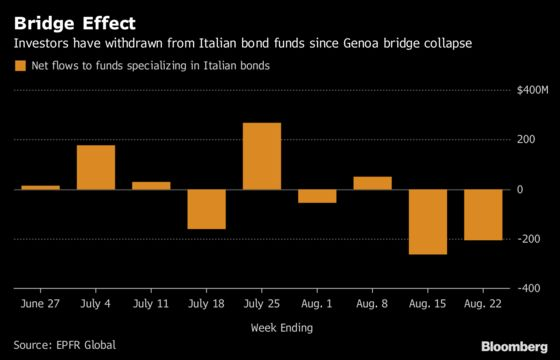 Investors Fled Italian Debt Funds After Bridge Collapse