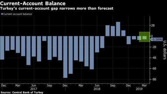 TurkishCurrent-AccountGap Narrows More Than Forecast on Lira