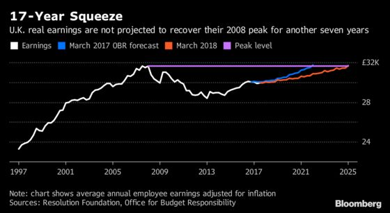 U.K. Wages Climb More Than Forecast in Tight Labor Market