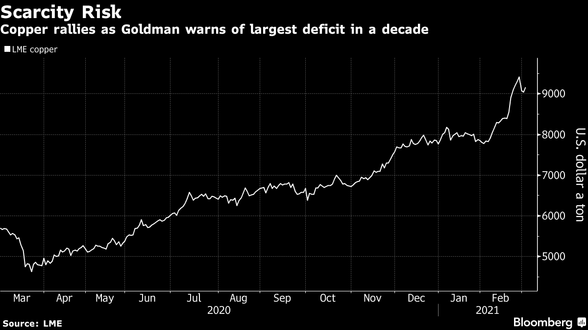 Copper rallies as Goldman warns of largest deficit in a decade