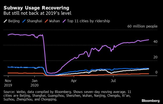 China's Retail Recovery Still Rests on Richer Consumers