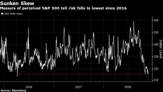 Black-Swan Hedges Are the Cheapest Since 2016