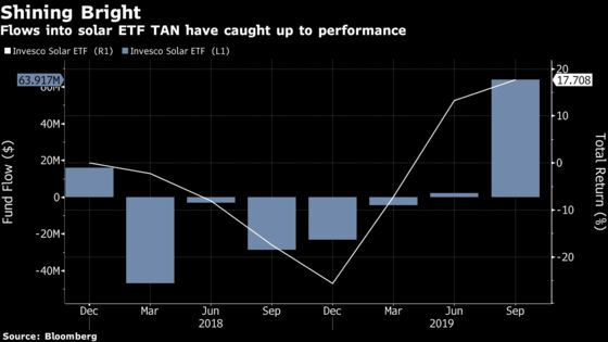 Best Returns of the Year Lure 'Believers'to Clean-Energy ETFs