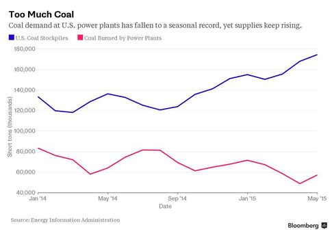 America Has Too Much Coal