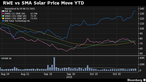 RWE and SMA Solar share moves YTD