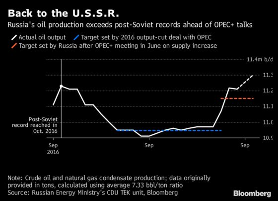 Russia Oil Production Jumps to a New Post-Soviet Record