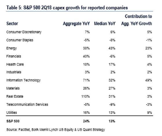 Trade Spat and Buybacks Proving No Big Hurdle to Capex Recovery