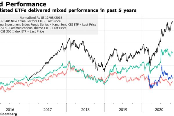 Cross-listed ETFs delivered mixed performance in past 5 years
