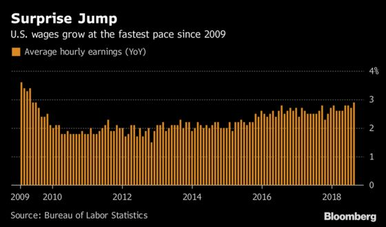 U.S. Workers Win Bigger Pay Gains by Becoming More Productive