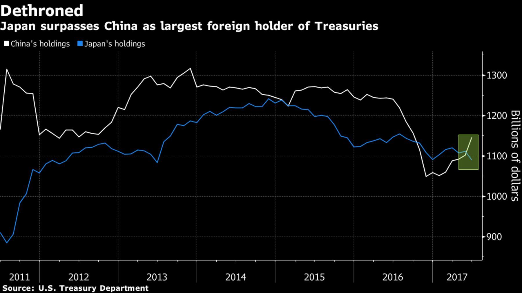 【米国債】日本の米国債保有残高、中国を抜き外国勢首位に浮上